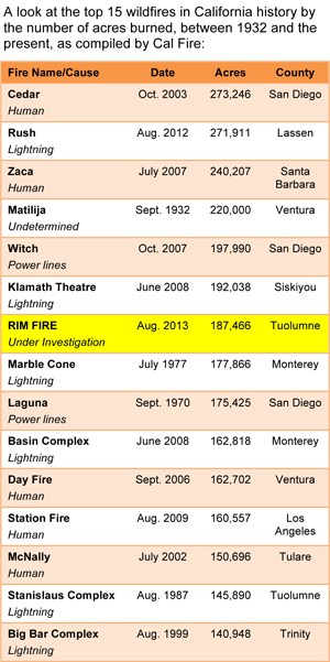 CHART-CA-LARGEST-FIRES-LIST-082813