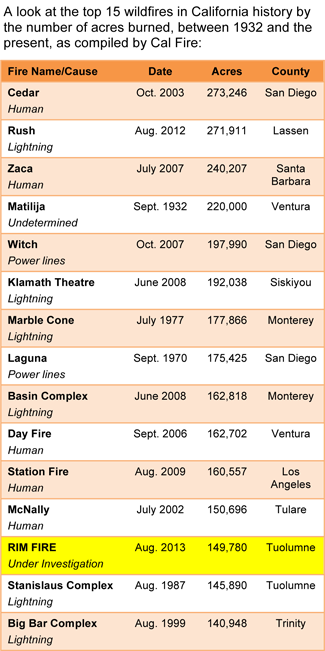 Top Wildfires in California History